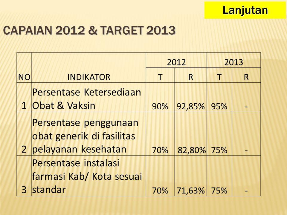CAPAIAN 2012 & TARGET 2013 NOINDIKATOR 20122013 TRTR 1 Persentase Ketersediaan Obat & Vaksin 90%92,85%95%- 2 Persentase penggunaan obat generik di fas
