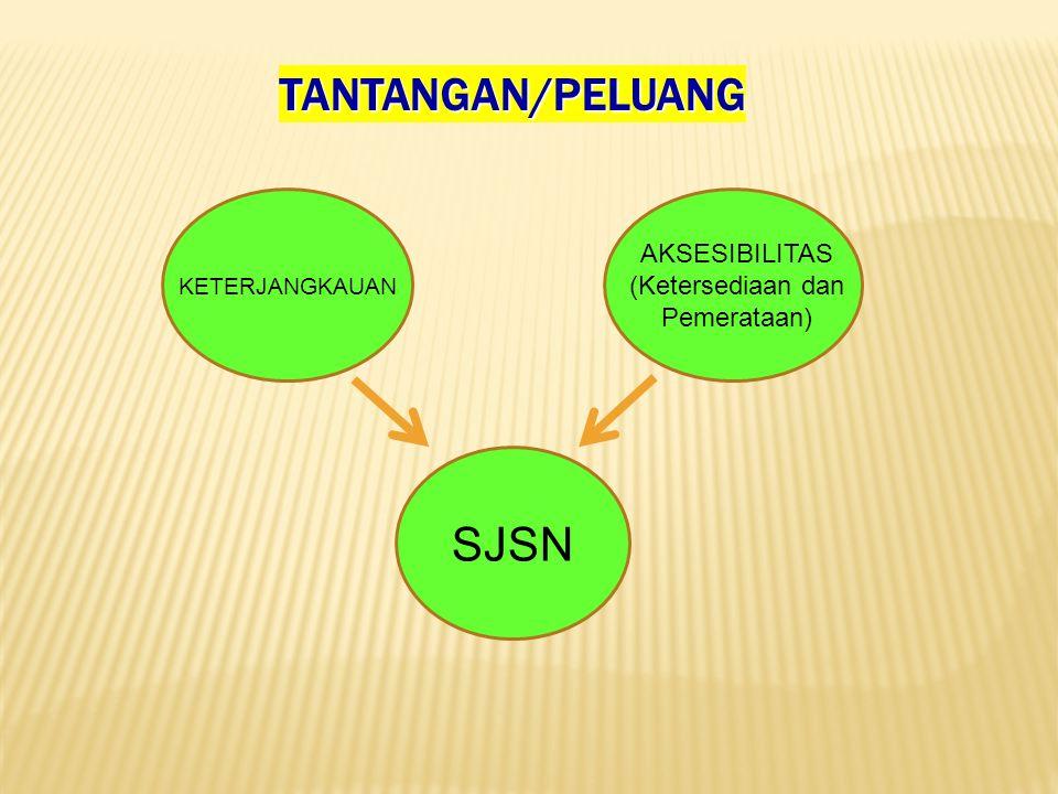 TANTANGAN/PELUANG SJSN AKSESIBILITAS (Ketersediaan dan Pemerataan) KETERJANGKAUAN