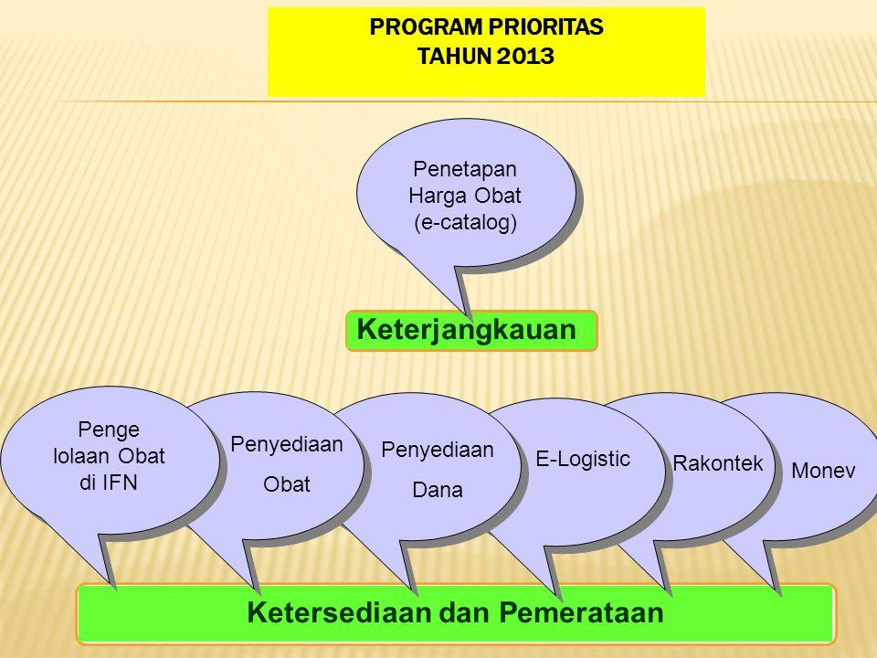 PROGRAM PRIORITAS TAHUN 2013 Keterjangkauan Ketersediaan dan Pemerataan Penetapan Harga Obat (e-catalog) Penge lolaan Obat di IFN Penyediaan Obat Peny