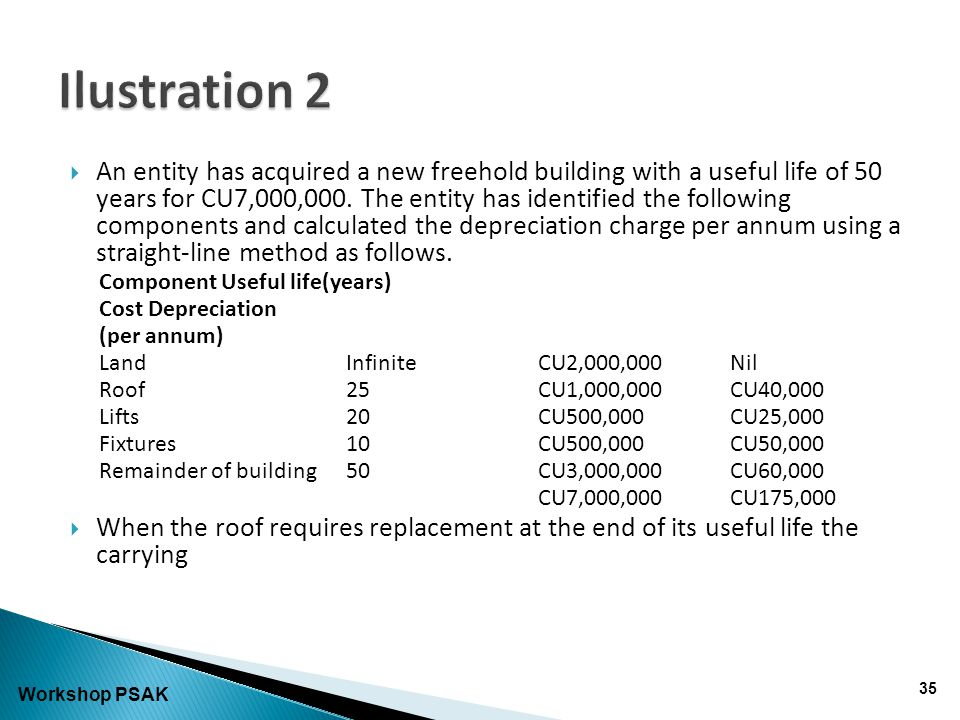  An entity has acquired a new freehold building with a useful life of 50 years for CU7,000,000.