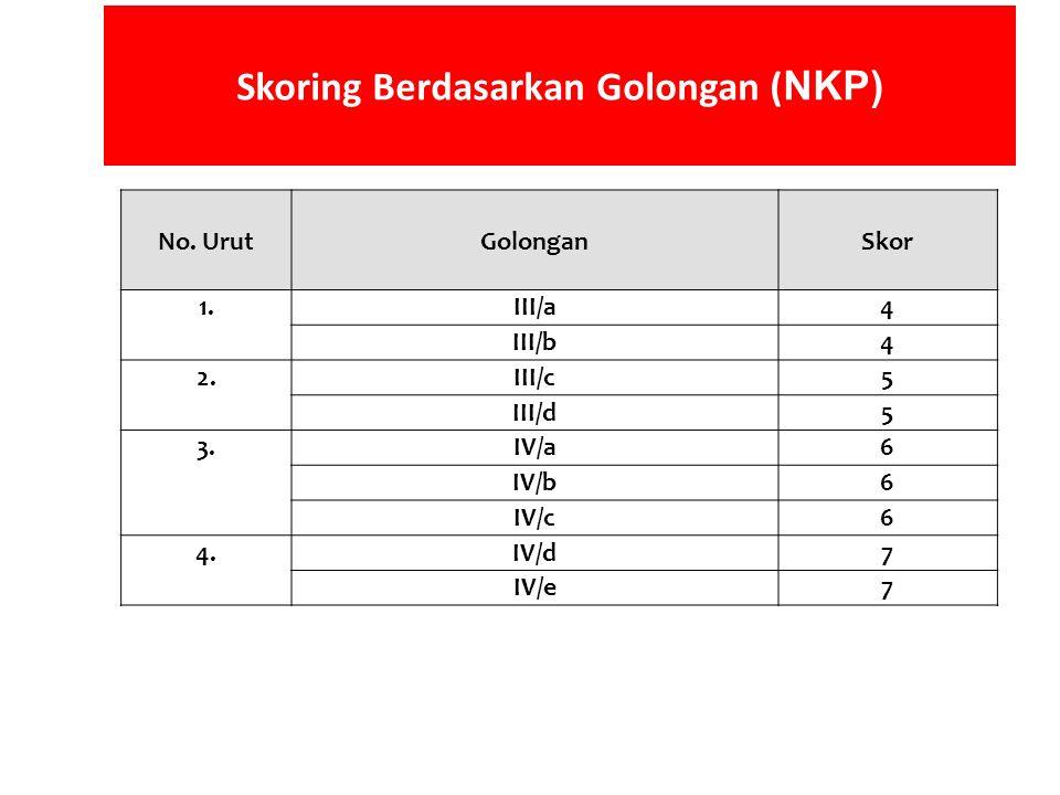 No. UrutGolonganSkor 1.1.III/a4 III/b4 2.III/c5 III/d5 3.IV/a6 IV/b6 IV/c6 4.IV/d7 IV/e7 Skoring Berdasarkan Golongan ( NKP)