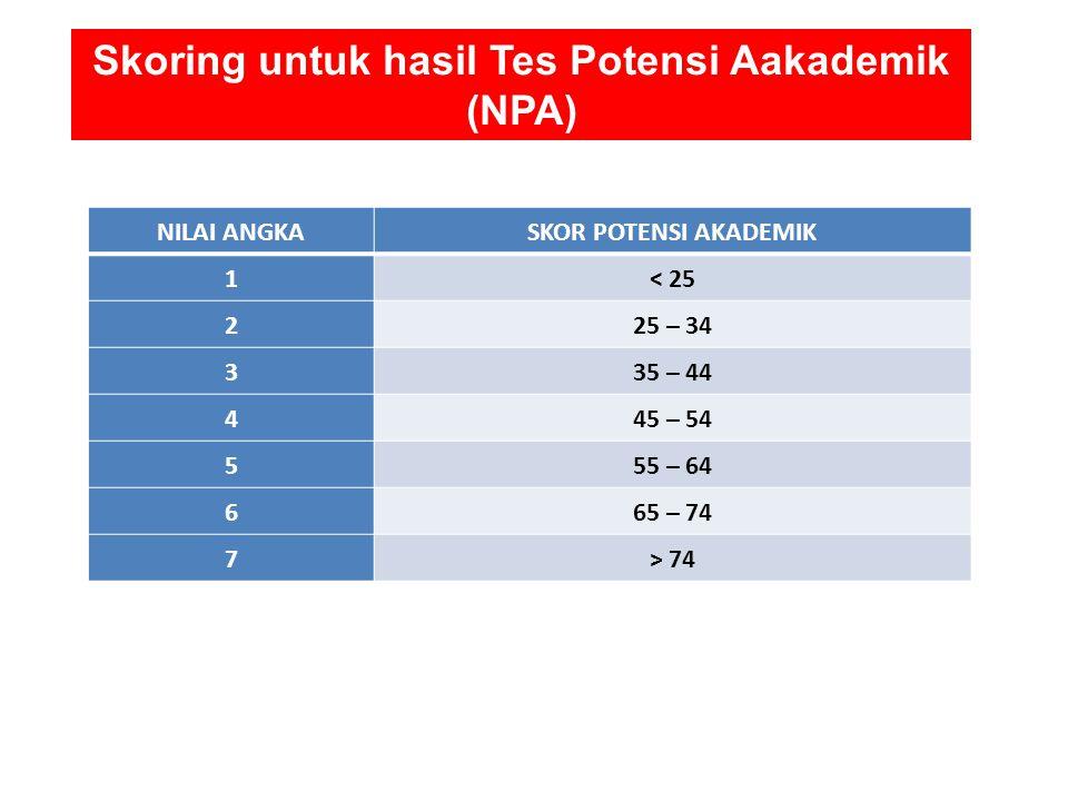 Skoring untuk hasil Tes Potensi Aakademik (NPA) NILAI ANGKASKOR POTENSI AKADEMIK 1< 25 225 – 34 335 – 44 445 – 54 555 – 64 665 – 74 7> 74