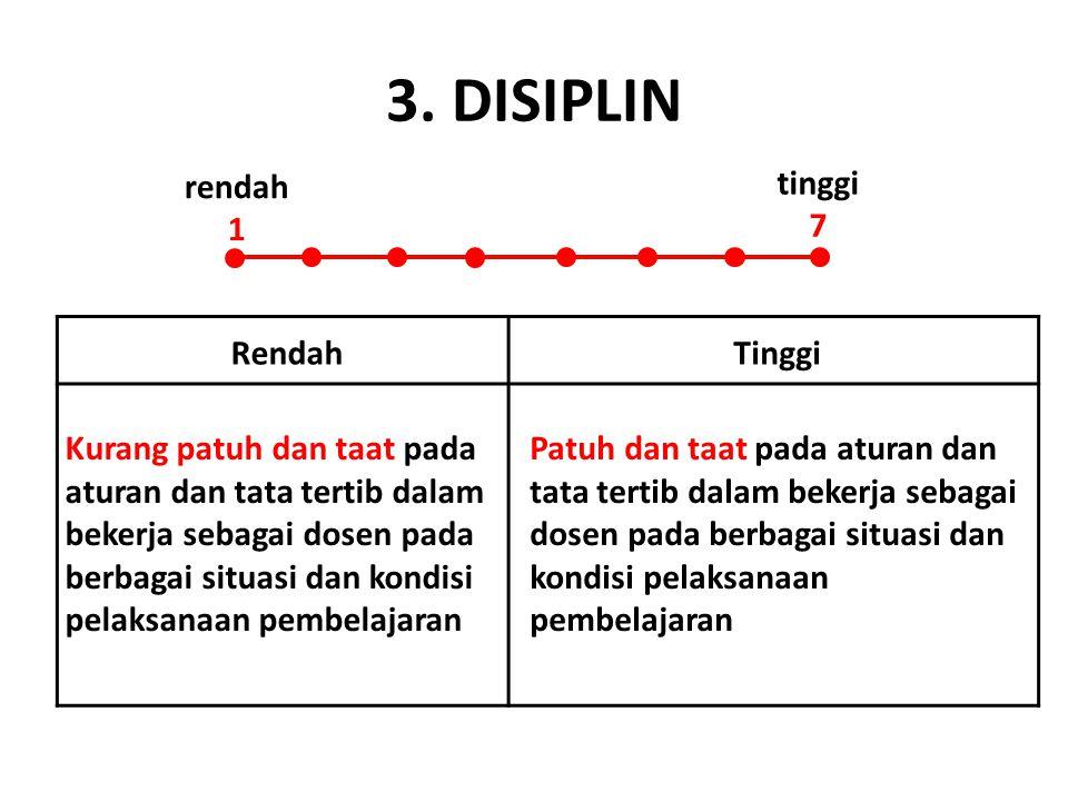 3. DISIPLIN RendahTinggi Kurang patuh dan taat pada aturan dan tata tertib dalam bekerja sebagai dosen pada berbagai situasi dan kondisi pelaksanaan p