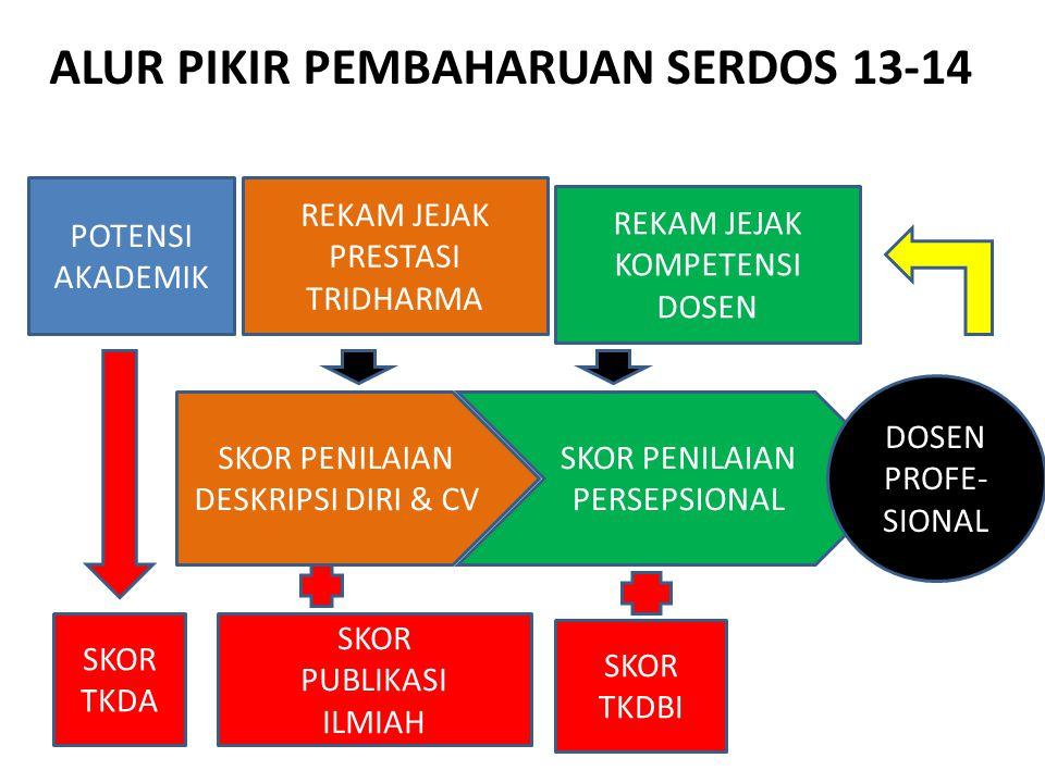 Instrumen Penilaian Persepsional Mahasiswa No.Aspek yang dinilaiSkor A.
