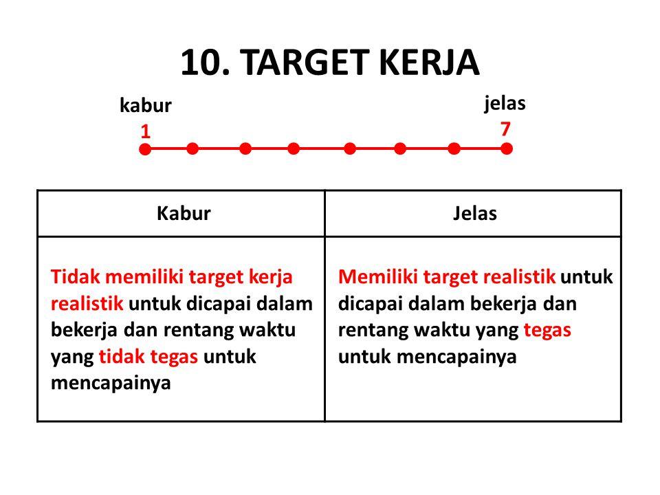 10. TARGET KERJA KaburJelas Tidak memiliki target kerja realistik untuk dicapai dalam bekerja dan rentang waktu yang tidak tegas untuk mencapainya Mem