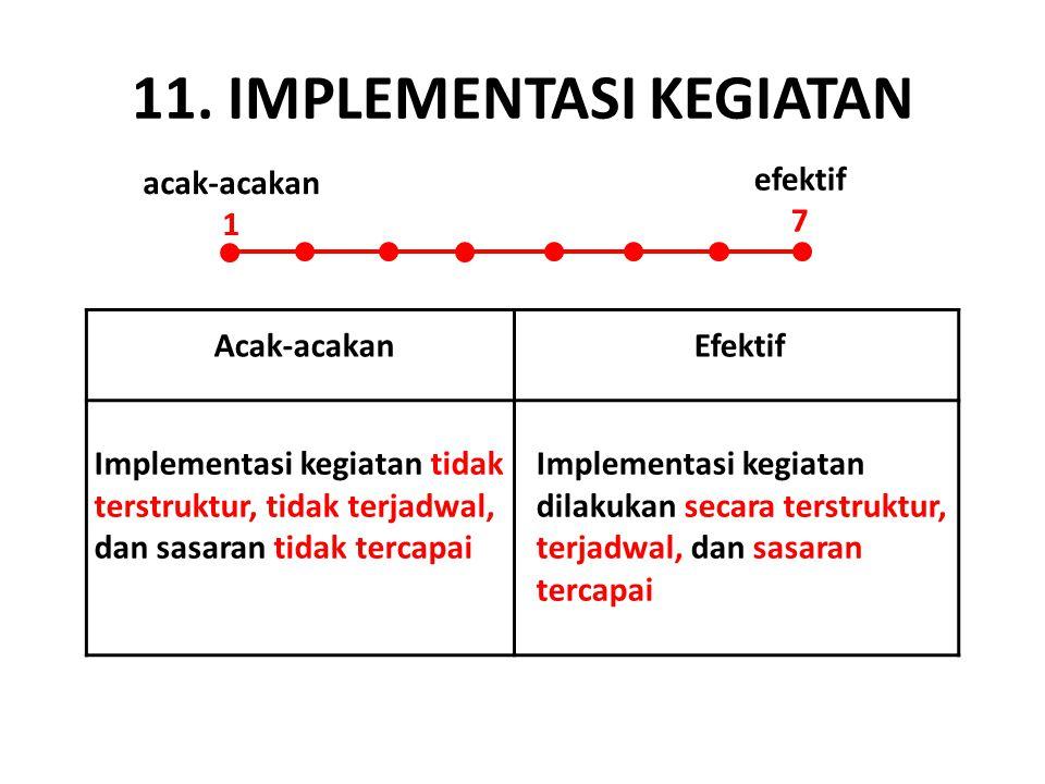 11. IMPLEMENTASI KEGIATAN acak-acakan 1 efektif 7 Acak-acakanEfektif Implementasi kegiatan tidak terstruktur, tidak terjadwal, dan sasaran tidak terca