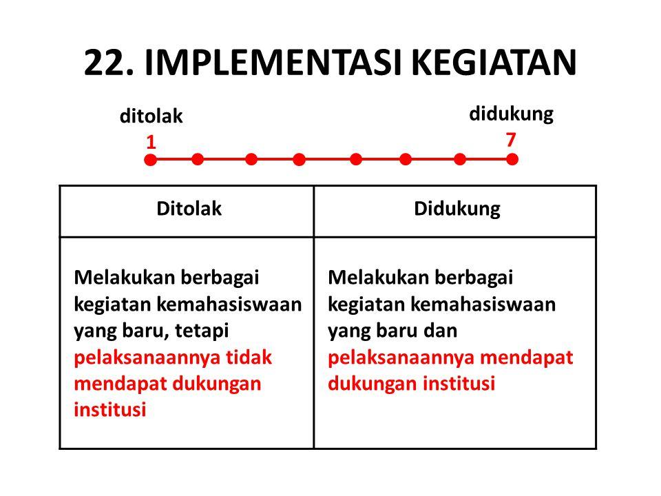 22. IMPLEMENTASI KEGIATAN DitolakDidukung Melakukan berbagai kegiatan kemahasiswaan yang baru, tetapi pelaksanaannya tidak mendapat dukungan institusi