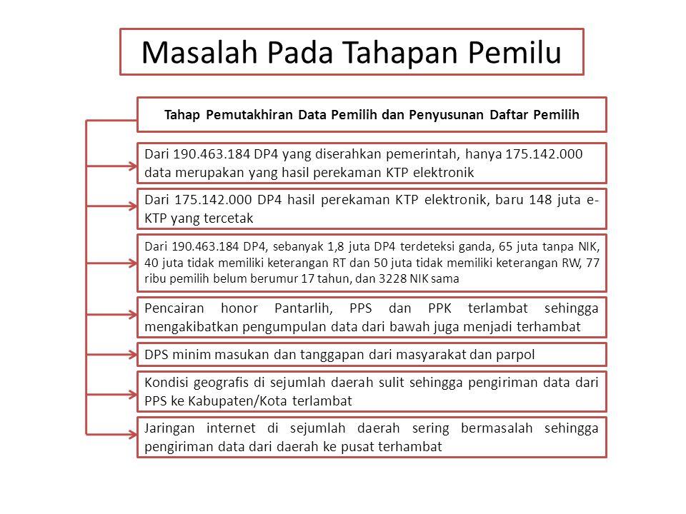 Masalah Pada Tahapan Pemilu Tahap Pemutakhiran Data Pemilih dan Penyusunan Daftar Pemilih Dari 175.142.000 DP4 hasil perekaman KTP elektronik, baru 14