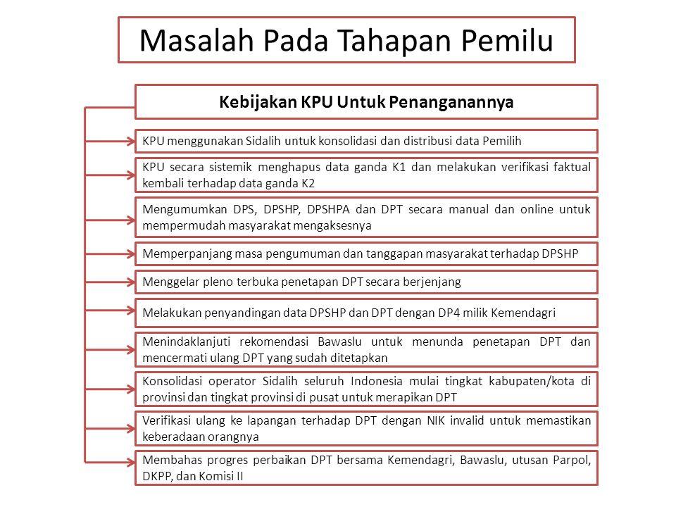 Masalah Pada Tahapan Pemilu Kebijakan KPU Untuk Penanganannya KPU secara sistemik menghapus data ganda K1 dan melakukan verifikasi faktual kembali ter