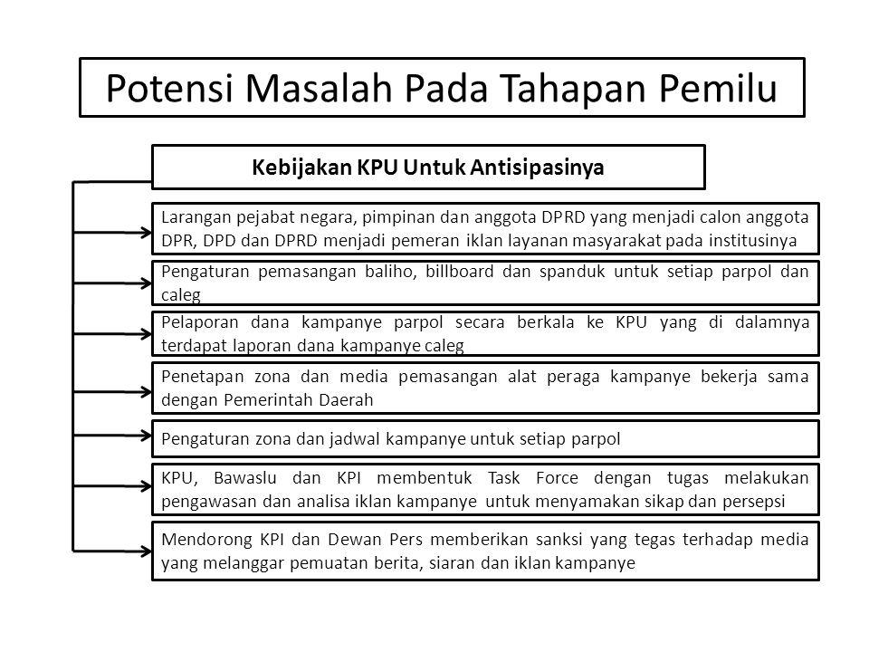 Kebijakan KPU Untuk Antisipasinya Larangan pejabat negara, pimpinan dan anggota DPRD yang menjadi calon anggota DPR, DPD dan DPRD menjadi pemeran ikla