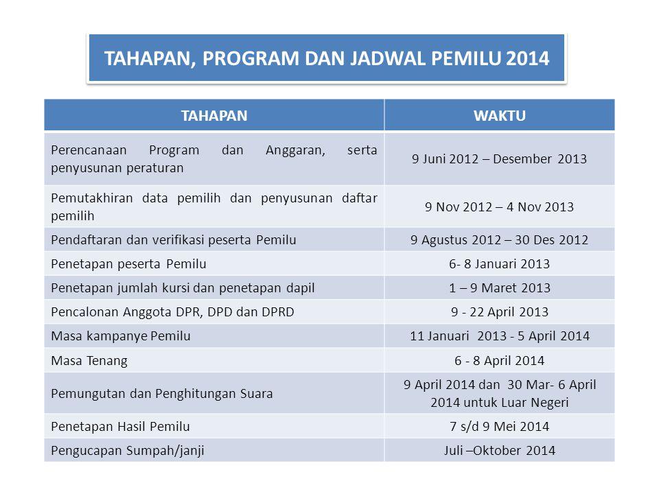 TAHAPANWAKTU Perencanaan Program dan Anggaran, serta penyusunan peraturan 9 Juni 2012 – Desember 2013 Pemutakhiran data pemilih dan penyusunan daftar