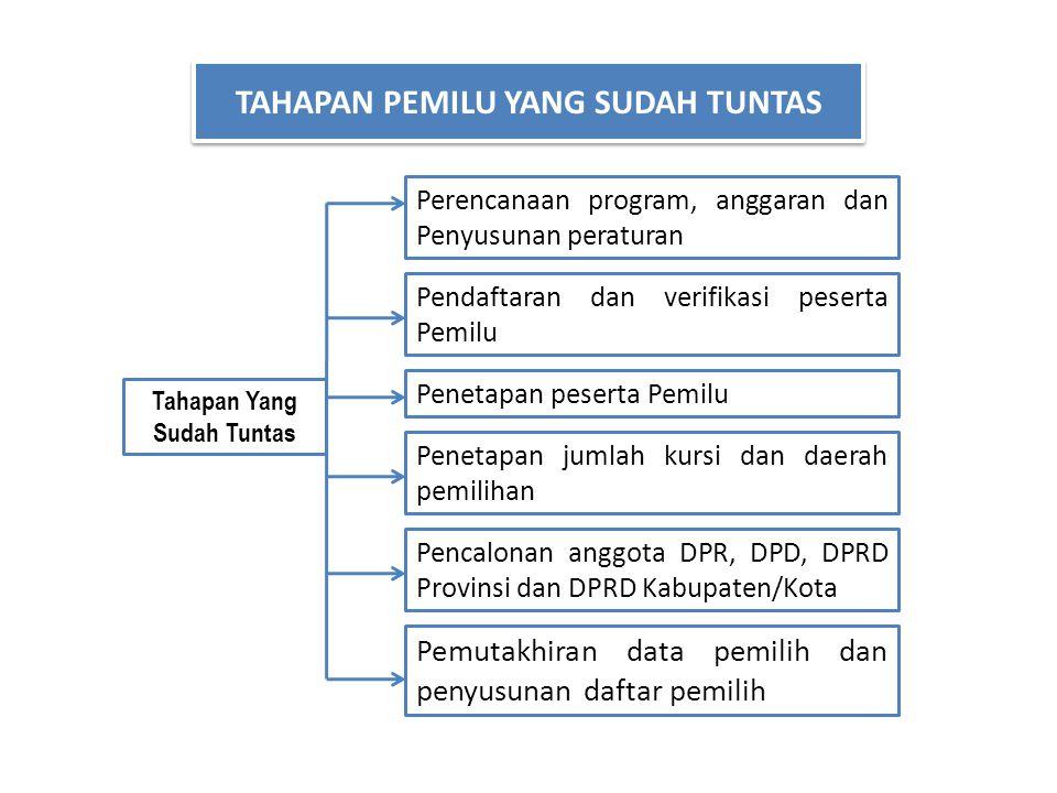 Perencanaan program, anggaran dan Penyusunan peraturan Pendaftaran dan verifikasi peserta Pemilu Penetapan peserta Pemilu Pencalonan anggota DPR, DPD,