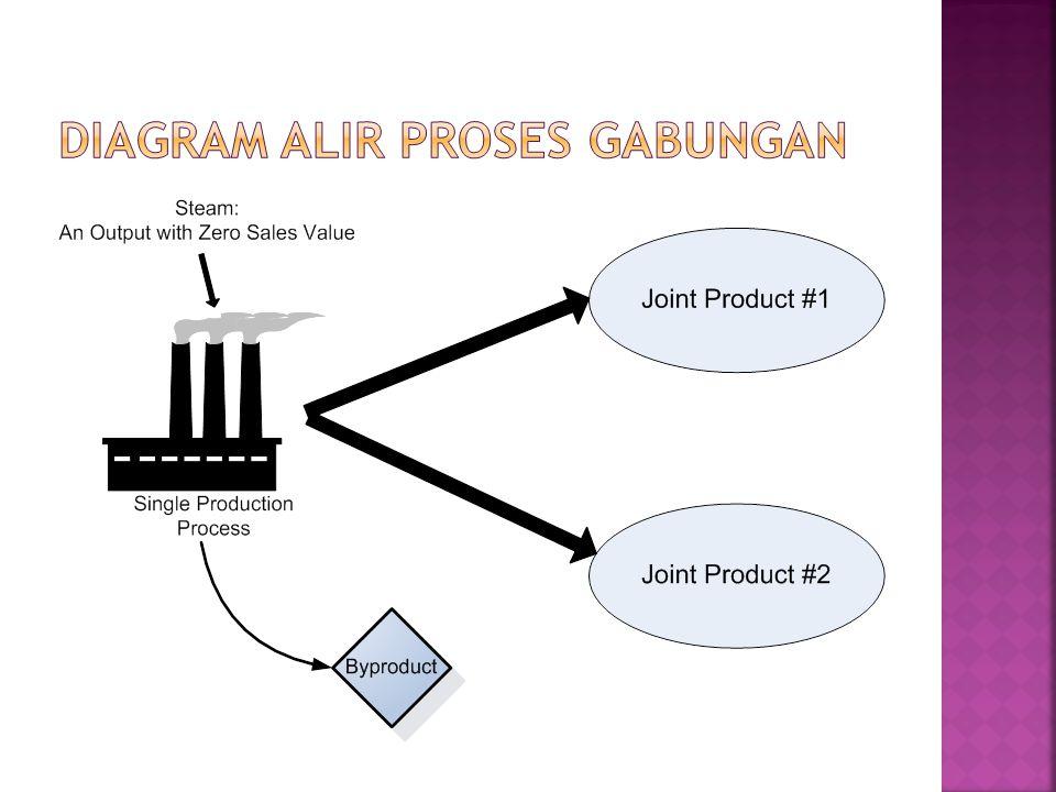  Produk dari hasil pembersihan produk utama  Produk sisa atau sampah  Dihasilkan dari proses pemilihan bahan baku 2 kelompok produk sampingan: 1.