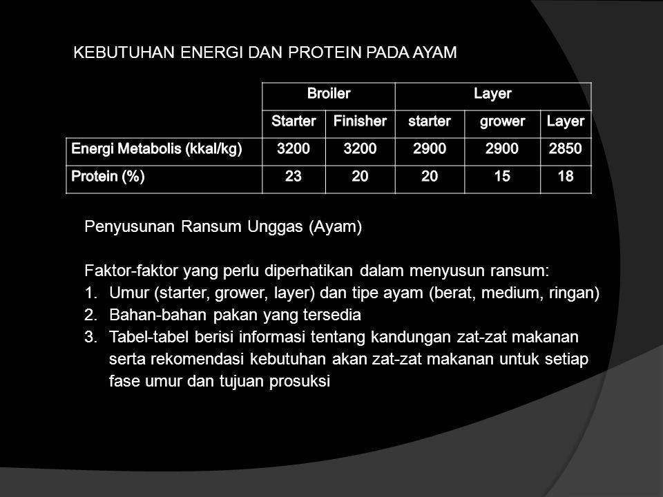METODE PENYUSUNAN RANSUM 1.Trial dan error method 2.Menggunakan paket program (linear programing, mixit, excel) 3.Square method / metode bujur sangkar, hanya digunakan untuk dua macam bahan makan, dengan syarat kandungan zat salah satu bahan lebih rendah dan yang lain lebih tinggi daripada kandungan zat tersebut dalam ransum yang akan disusun.