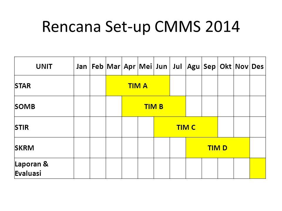 Rencana Set-up CMMS 2014 UNITJanFebMarAprMeiJunJulAguSepOktNovDes STAR TIM A SOMB TIM B STIR TIM C SKRM TIM D Laporan & Evaluasi