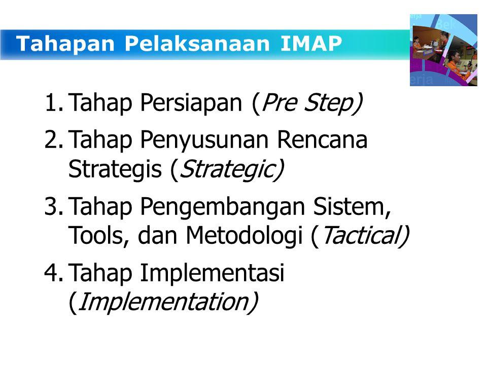 Tahapan Pelaksanaan IMAP 1.Tahap Persiapan (Pre Step) 2.Tahap Penyusunan Rencana Strategis (Strategic) 3.Tahap Pengembangan Sistem, Tools, dan Metodologi (Tactical) 4.Tahap Implementasi (Implementation)