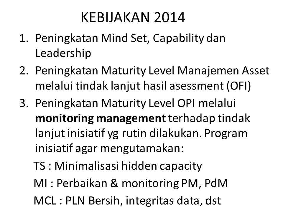 KEBIJAKAN 2014 1.Peningkatan Mind Set, Capability dan Leadership 2.Peningkatan Maturity Level Manajemen Asset melalui tindak lanjut hasil asessment (OFI) 3.Peningkatan Maturity Level OPI melalui monitoring management terhadap tindak lanjut inisiatif yg rutin dilakukan.