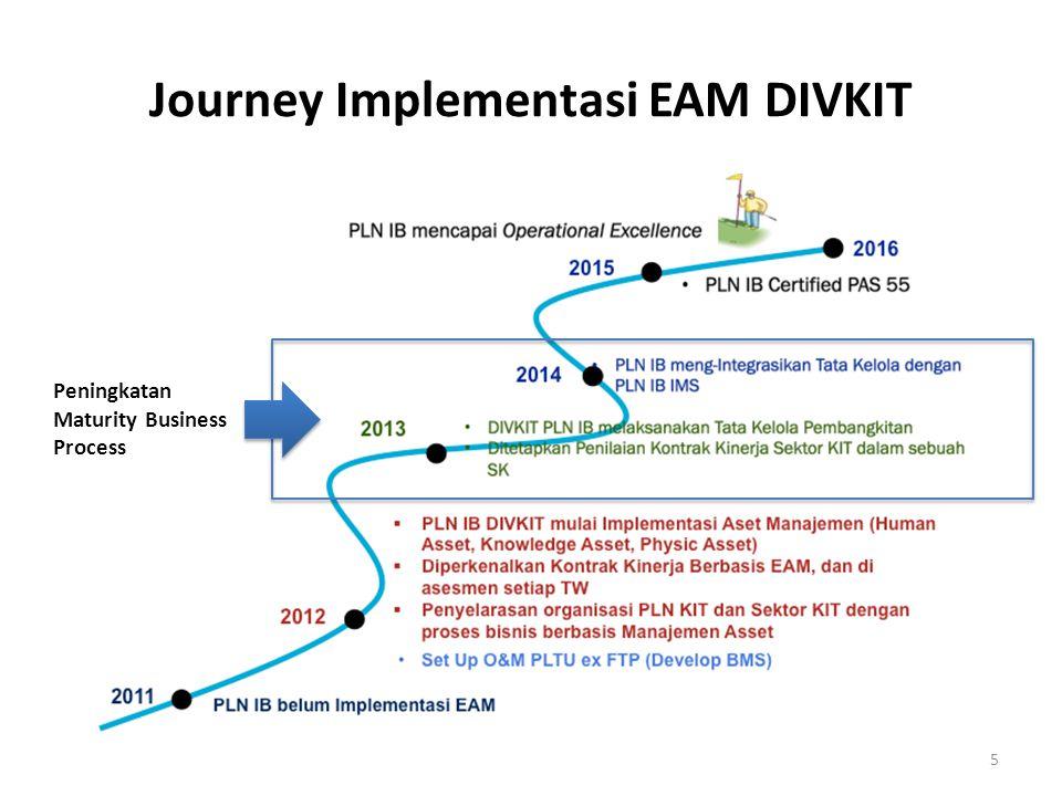 Journey Implementasi EAM DIVKIT 5 Peningkatan Maturity Business Process