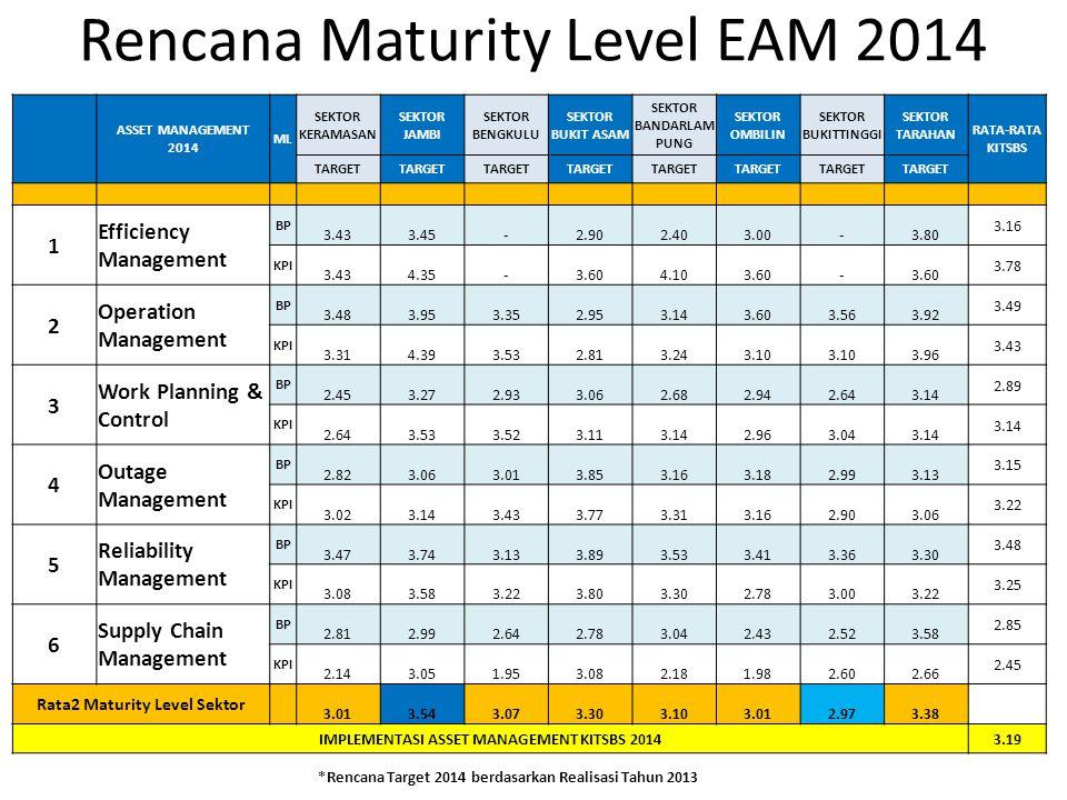 Rencana Maturity Level EAM 2014 ASSET MANAGEMENT 2014 ML SEKTOR KERAMASAN SEKTOR JAMBI SEKTOR BENGKULU SEKTOR BUKIT ASAM SEKTOR BANDARLAM PUNG SEKTOR OMBILIN SEKTOR BUKITTINGGI SEKTOR TARAHAN RATA-RATA KITSBS TARGET 1 Efficiency Management BP 3.43 3.45 - 2.90 2.40 3.00 - 3.80 3.16 KPI 3.43 4.35 - 3.60 4.10 3.60 - 3.78 2 Operation Management BP 3.48 3.95 3.35 2.95 3.14 3.60 3.56 3.92 3.49 KPI 3.31 4.39 3.53 2.81 3.24 3.10 3.96 3.43 3 Work Planning & Control BP 2.45 3.27 2.93 3.06 2.68 2.94 2.64 3.14 2.89 KPI 2.64 3.53 3.52 3.11 3.14 2.96 3.04 3.14 4 Outage Management BP 2.82 3.06 3.01 3.85 3.16 3.18 2.99 3.13 3.15 KPI 3.02 3.14 3.43 3.77 3.31 3.16 2.90 3.06 3.22 5 Reliability Management BP 3.47 3.74 3.13 3.89 3.53 3.41 3.36 3.30 3.48 KPI 3.08 3.58 3.22 3.80 3.30 2.78 3.00 3.22 3.25 6 Supply Chain Management BP 2.81 2.99 2.64 2.78 3.04 2.43 2.52 3.58 2.85 KPI 2.14 3.05 1.95 3.08 2.18 1.98 2.60 2.66 2.45 Rata2 Maturity Level Sektor 3.01 3.54 3.07 3.30 3.10 3.01 2.97 3.38 IMPLEMENTASI ASSET MANAGEMENT KITSBS 20143.19 *Rencana Target 2014 berdasarkan Realisasi Tahun 2013
