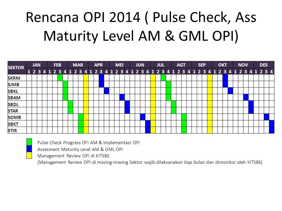 Rencana OPI 2014 ( Pulse Check, Ass Maturity Level AM & GML OPI) SEKTOR JANFEBMARAPRMEIJUNJULAGTSEPOKTNOVDES 123412341234123412341234123412341234123412341234 SKRM SJMB SBKL SBAM SBDL STAR SOMB SBKT STIR Pulse Check Progress OFI AM & Implementasi OPI Assesment Maturity Level AM & GML OPI Management Review OPI di KITSBS (Management Review OPI di masing-masing Sektor wajib dilaksanakan tiap bulan dan dimonitor oleh KITSBS)