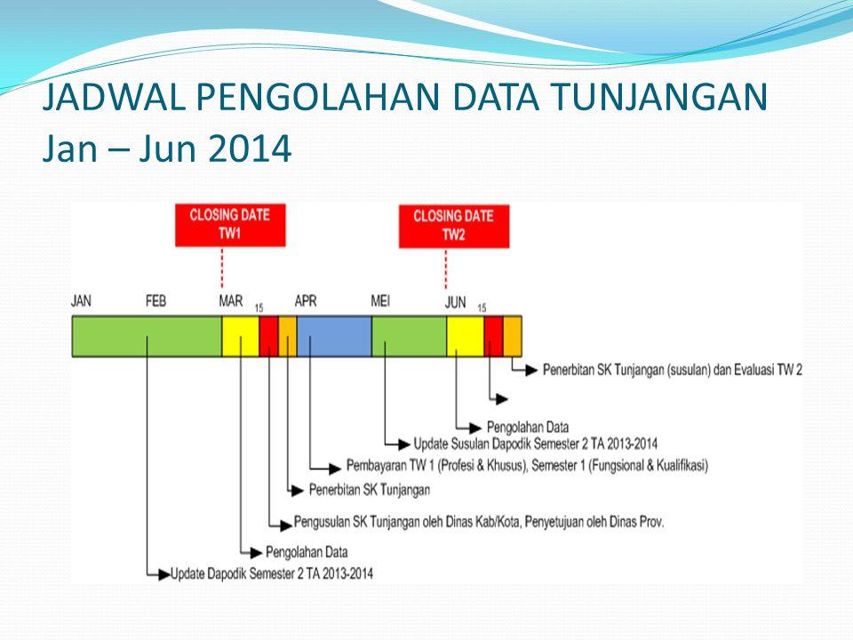 JADWAL PENGOLAHAN DATA TUNJANGAN Jan – Jun 2014