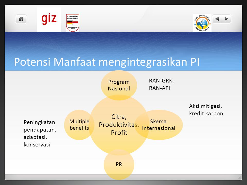 Potensi Manfaat mengintegrasikan PI Citra, Produktivitas, Profit Program Nasional Skema Internasional PR Multiple benefits RAN-GRK, RAN-API Aksi mitig