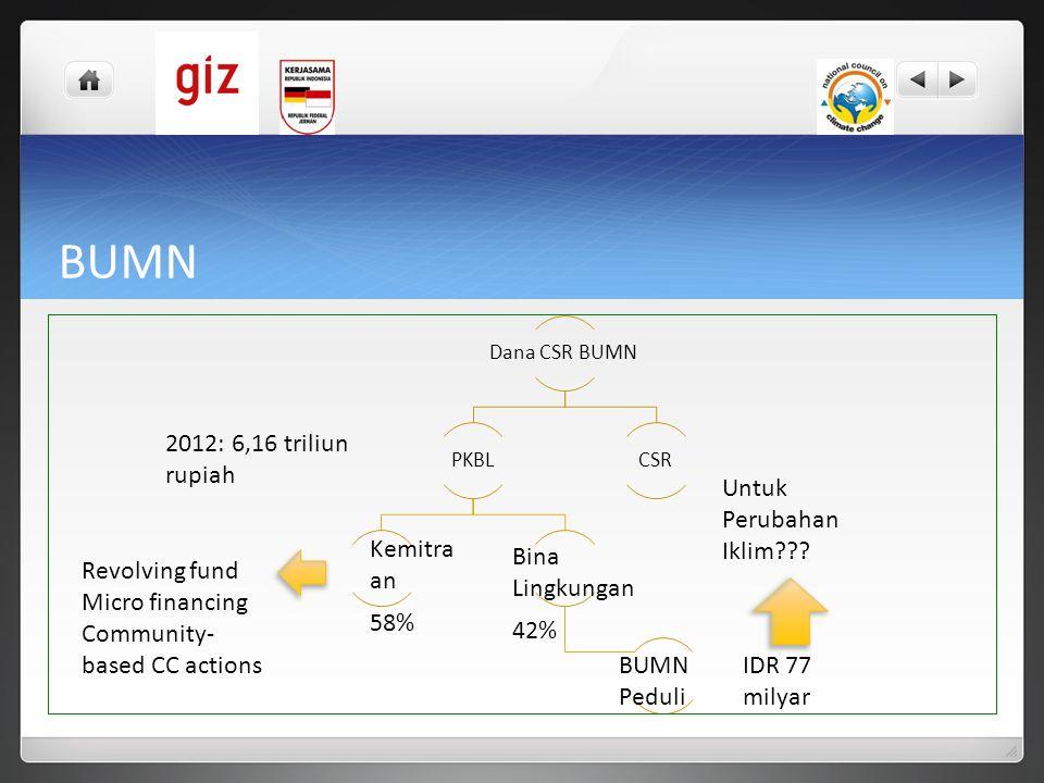 BUMN Dana CSR BUMN PKBLCSR Kemitra an Bina Lingkungan 2012: 6,16 triliun rupiah 58% 42% BUMN Peduli IDR 77 milyar Untuk Perubahan Iklim??? Revolving f