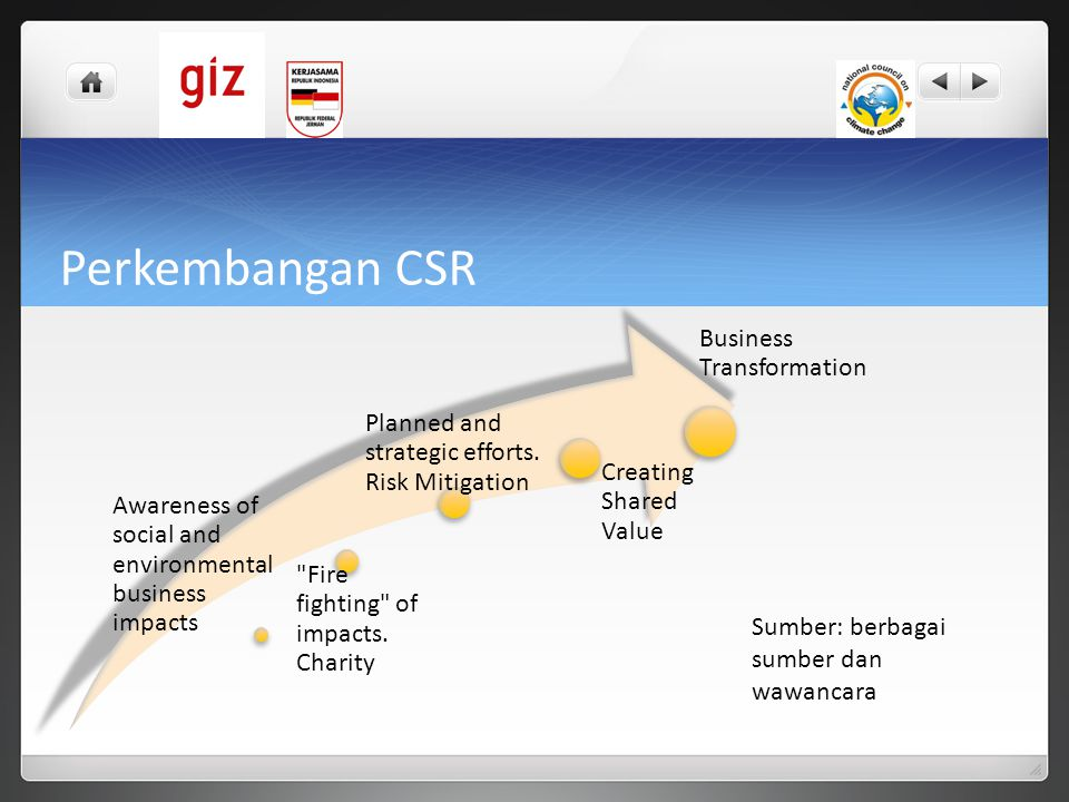 Perkembangan CSR Awareness of social and environmental business impacts Fire fighting of impacts.
