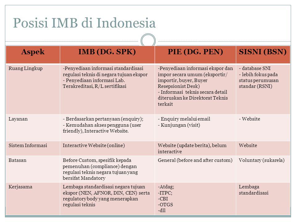 Posisi IMB di Indonesia AspekIMB (DG. SPK)PIE (DG. PEN)SISNI (BSN) Ruang Lingkup-Penyediaan informasi standardisasi regulasi teknis di negara tujuan e