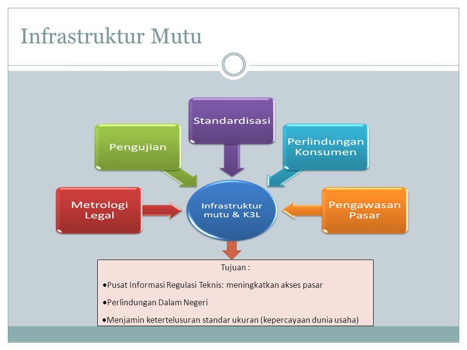 Infrastruktur Mutu Tujuan :  Pusat Informasi Regulasi Teknis: meningkatkan akses pasar  Perlindungan Dalam Negeri  Menjamin ketertelusuran standar