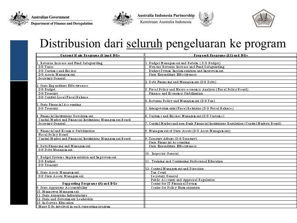 Distribusion dari seluruh pengeluaran ke program