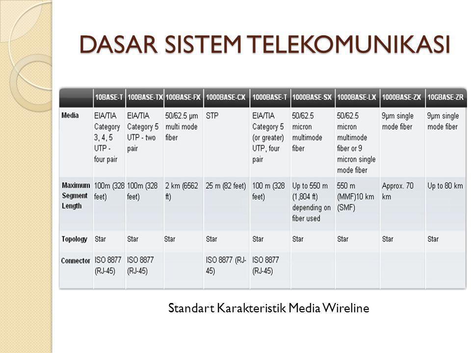 DASAR SISTEM TELEKOMUNIKASI Standart Karakteristik Media Wireline