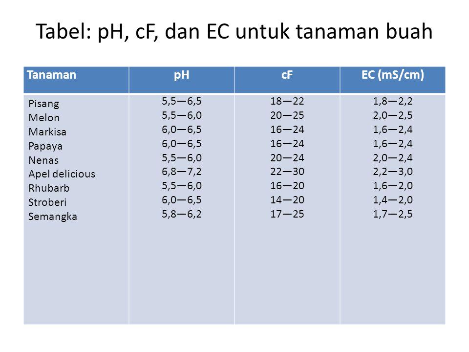 Tabel: pH, cF, dan EC untuk tanaman buah TanamanpHcFEC (mS/cm) Pisang Melon Markisa Papaya Nenas Apel delicious Rhubarb Stroberi Semangka 5,5—6,5 5,5—6,0 6,0—6,5 5,5—6,0 6,8—7,2 5,5—6,0 6,0—6,5 5,8—6,2 18—22 20—25 16—24 20—24 22—30 16—20 14—20 17—25 1,8—2,2 2,0—2,5 1,6—2,4 2,0—2,4 2,2—3,0 1,6—2,0 1,4—2,0 1,7—2,5