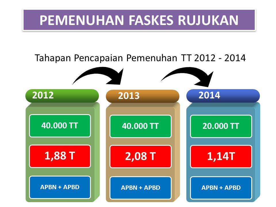 Tahapan Pencapaian Pemenuhan TT 2012 - 2014 2012 40.000 TT 2013 2014 40.000 TT 1,88 T APBN + APBD 40.000 TT 2,08 T APBN + APBD 20.000 TT 1,14T APBN +