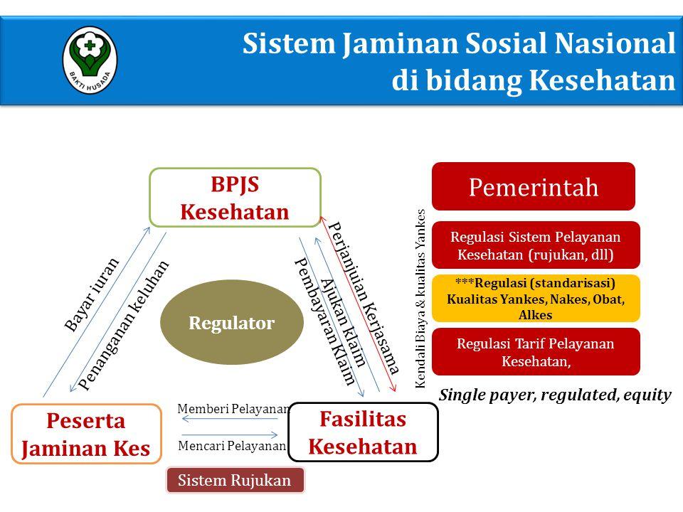 Regulator BPJS Kesehatan Peserta Jaminan Kes Fasilitas Kesehatan Bayar iuran Penanganan keluhan Perjanjuian Kerjasama Ajukan klaim Pembayaran Klaim Me