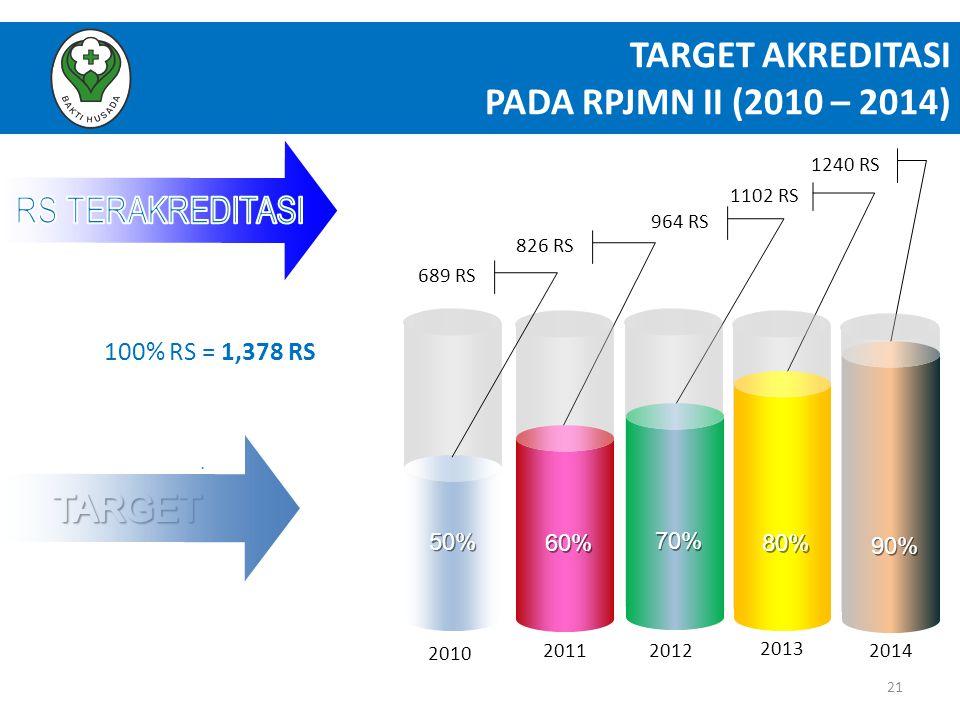 TARGET AKREDITASI PADA RPJMN II (2010 – 2014) 21. 2011 2013 826 RS 964 RS 1240 RS 70% 2012 2010 1102 RS 90% 80% 60% 50% 689 RS 2014 100% RS = 1,378 RS