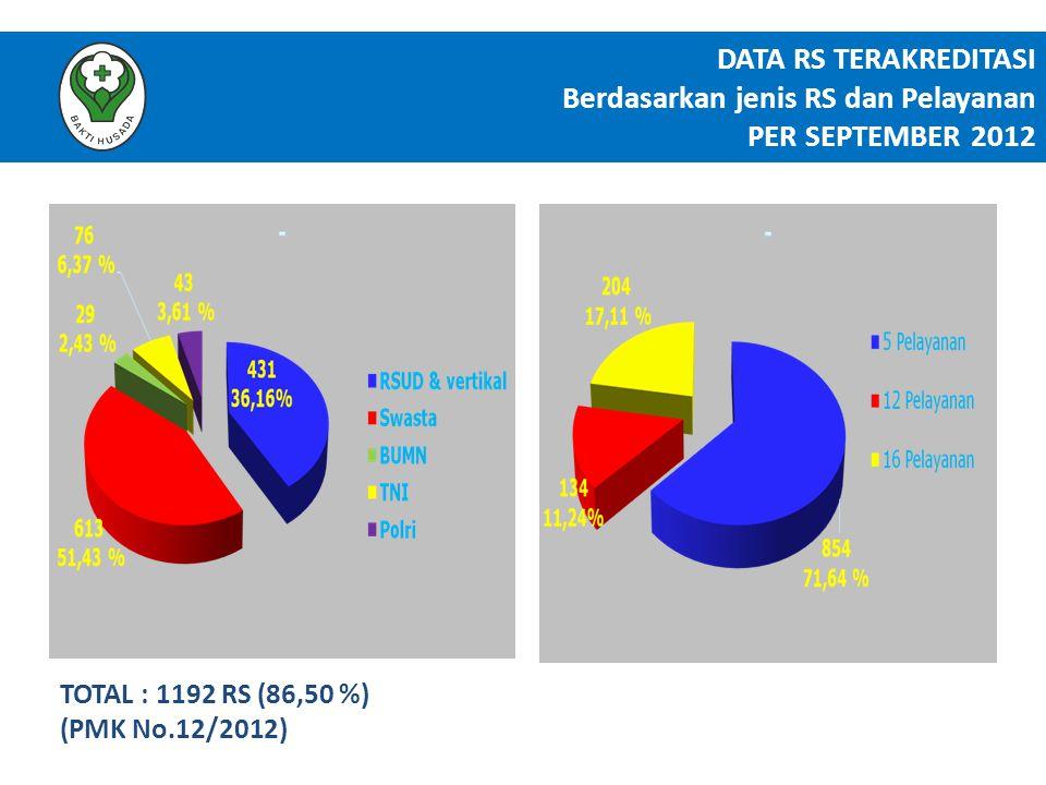 DATA RS TERAKREDITASI Berdasarkan jenis RS dan Pelayanan PER SEPTEMBER 2012 TOTAL : 1192 RS (86,50 %) (PMK No.12/2012)