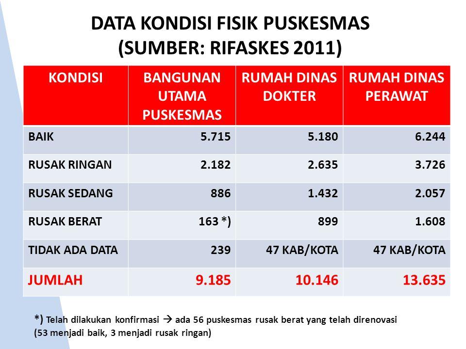 DATA KONDISI FISIK PUSKESMAS (SUMBER: RIFASKES 2011) KONDISIBANGUNAN UTAMA PUSKESMAS RUMAH DINAS DOKTER RUMAH DINAS PERAWAT BAIK5.7155.1806.244 RUSAK