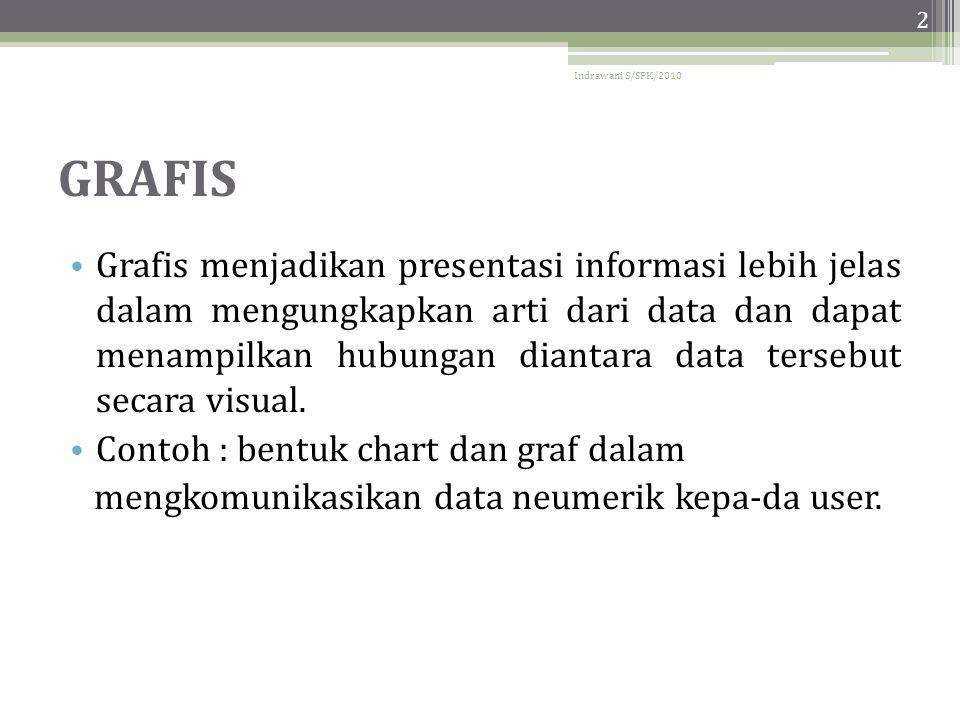 Indrawani S/SPK/2010 2 GRAFIS • Grafis menjadikan presentasi informasi lebih jelas dalam mengungkapkan arti dari data dan dapat menampilkan hubungan diantara data tersebut secara visual.