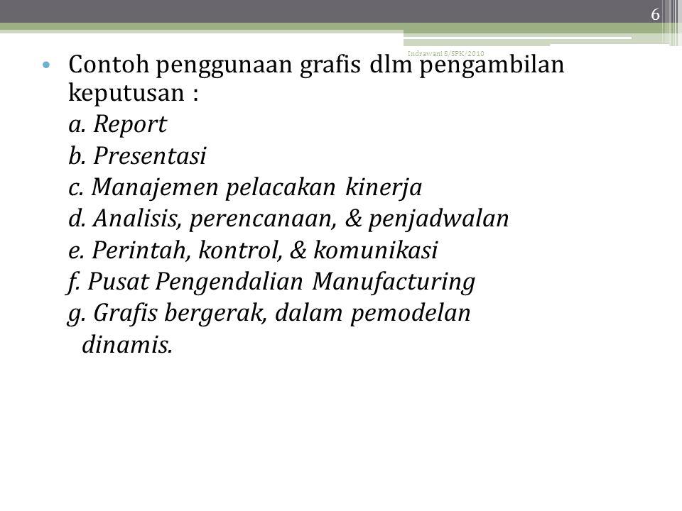 Indrawani S/SPK/2010 6 • Contoh penggunaan grafis dlm pengambilan keputusan : a.