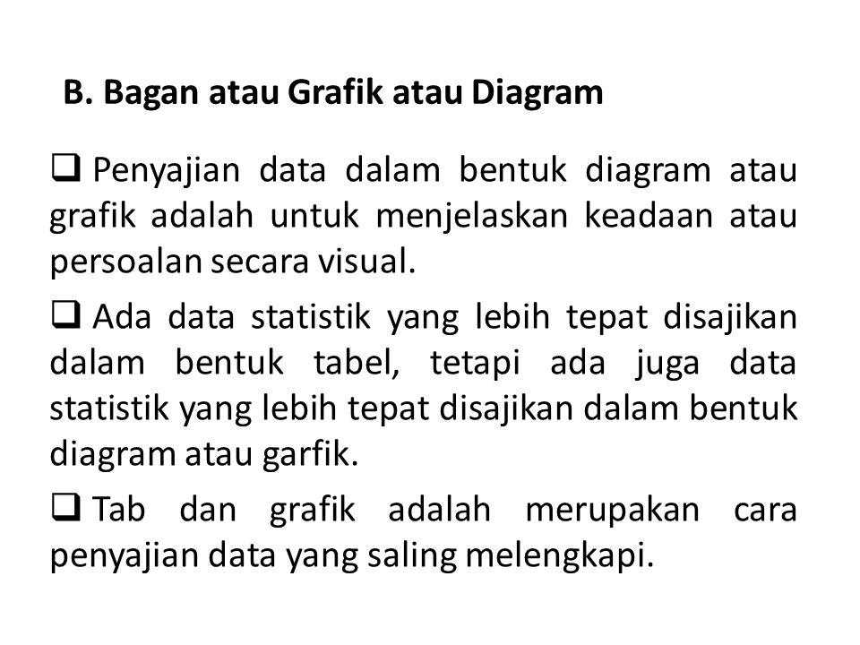 B. Bagan atau Grafik atau Diagram  Penyajian data dalam bentuk diagram atau grafik adalah untuk menjelaskan keadaan atau persoalan secara visual.  A