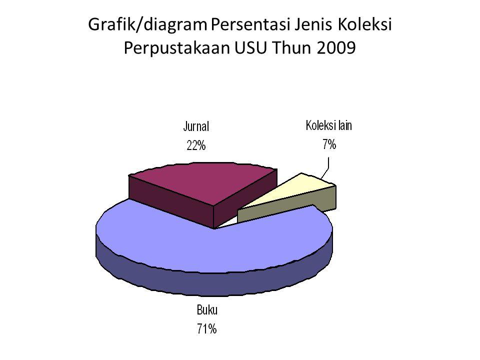 Grafik/diagram Persentasi Jenis Koleksi Perpustakaan USU Thun 2009
