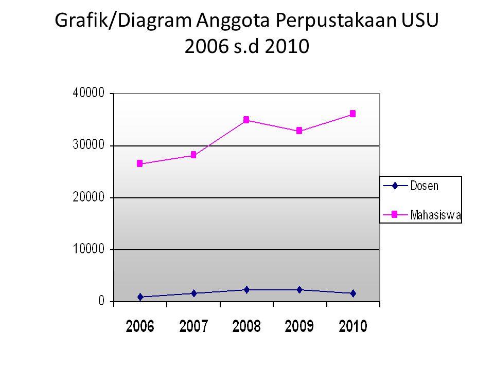 Grafik/Diagram Anggota Perpustakaan USU 2006 s.d 2010