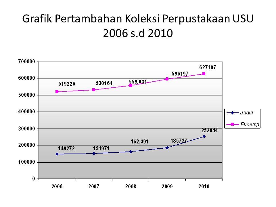 Grafik Pertambahan Koleksi Perpustakaan USU 2006 s.d 2010