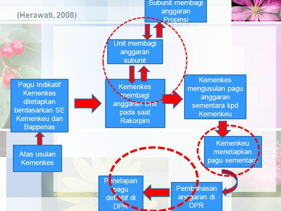 (Herawati, 2008) Pagu Indikatif Kemenkes ditetapkan berdasarkan SE Kemenkeu dan Bappenas Kemenkes membagi anggaran Unit pada saat Rakorpim Kemenkes me