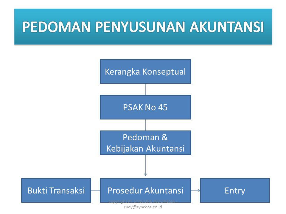 Kerangka Konseptual PSAK No 45 Pedoman & Kebijakan Akuntansi Prosedur AkuntansiBukti TransaksiEntry copyright PT SYNCORE INDONESIA - rudy@syncore.co.id