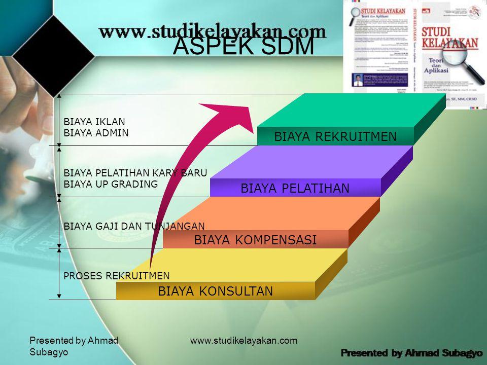 Presented by Ahmad Subagyo www.studikelayakan.com ASPEK SDM BIAYA REKRUITMEN BIAYA PELATIHAN BIAYA KOMPENSASI BIAYA KONSULTAN BIAYA IKLAN BIAYA ADMIN BIAYA PELATIHAN KARY BARU BIAYA UP GRADING BIAYA GAJI DAN TUNJANGAN PROSES REKRUITMEN