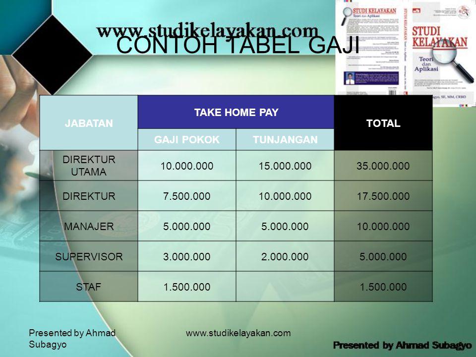 Presented by Ahmad Subagyo www.studikelayakan.com CONTOH TABEL GAJI JABATAN TAKE HOME PAY TOTAL GAJI POKOKTUNJANGAN DIREKTUR UTAMA 10.000.00015.000.00035.000.000 DIREKTUR7.500.00010.000.00017.500.000 MANAJER5.000.000 10.000.000 SUPERVISOR3.000.0002.000.0005.000.000 STAF1.500.000