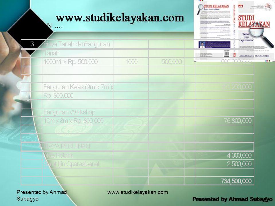 Presented by Ahmad Subagyo www.studikelayakan.com LANJUTAN ….