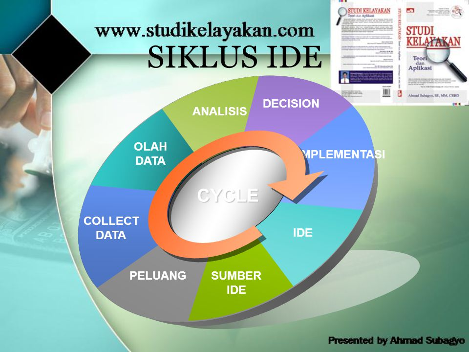 SIKLUS IDE ANALISIS DECISION IMPLEMENTASI IDE SUMBER IDE PELUANG CYCLE COLLECT DATA OLAH DATA